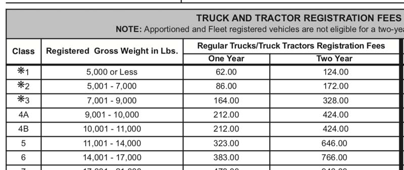 Changing Registered Weight Ratings on your Truck in PA